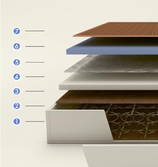 Interior Colchón Flex Multielastic Visco